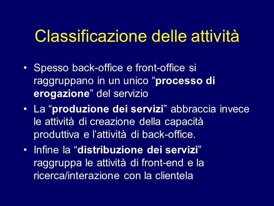 Classificazione delle attività Spesso back-office e front-office si raggruppano in un unico processo di erogazione del servizio La produzione dei serv