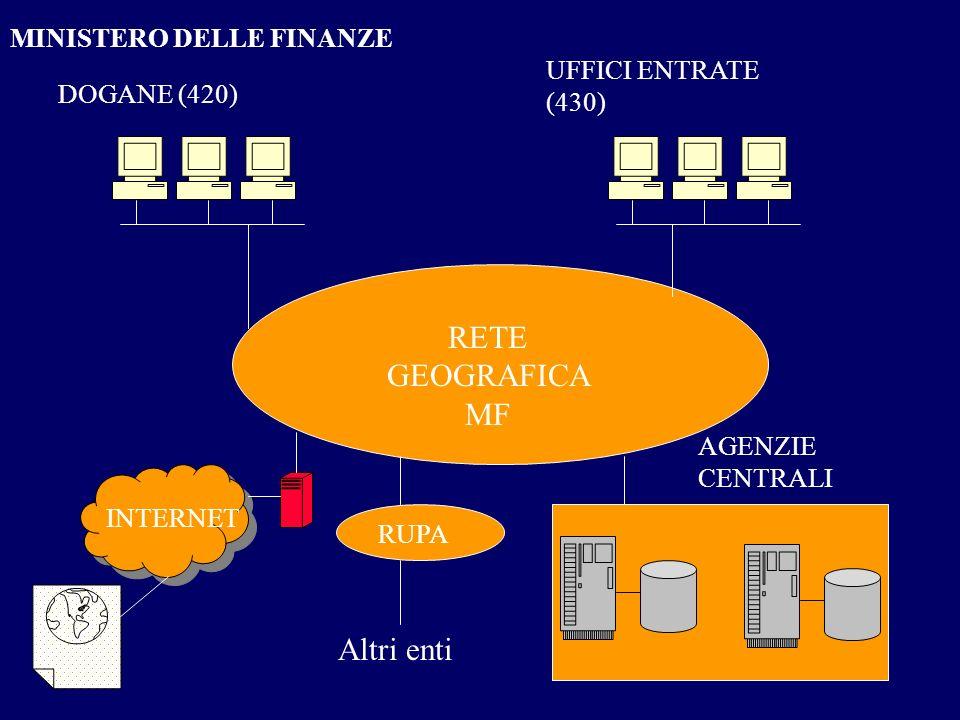 RETE GEOGRAFICA MF DOGANE (420) UFFICI ENTRATE (430) AGENZIE CENTRALI INTERNET RUPA Altri enti MINISTERO DELLE FINANZE