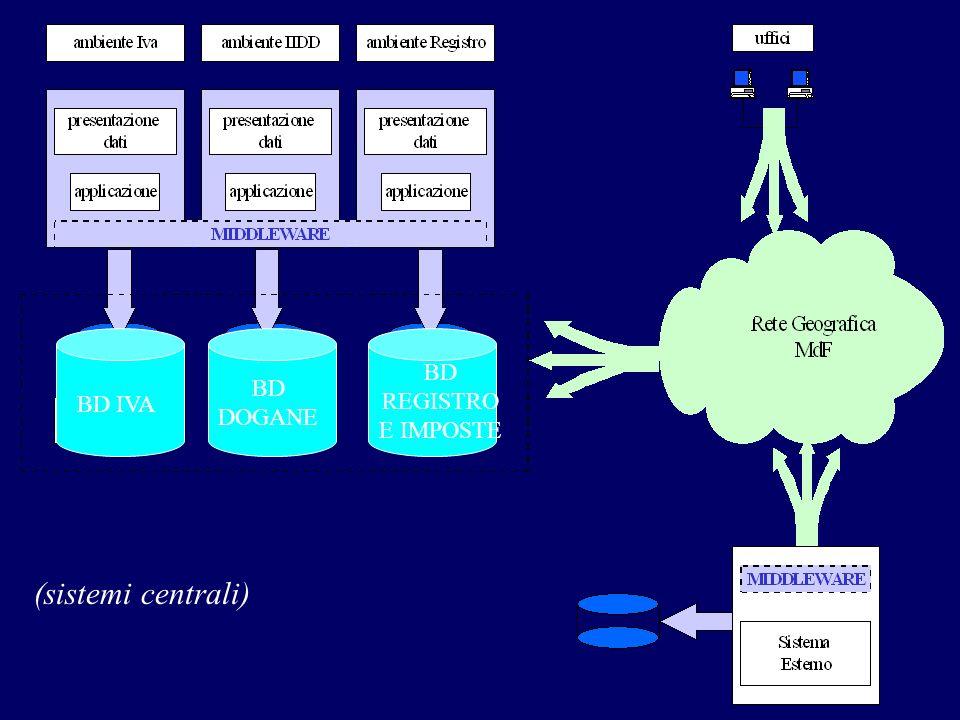 BD IVA BD DOGANE BD REGISTRO E IMPOSTE (sistemi centrali)