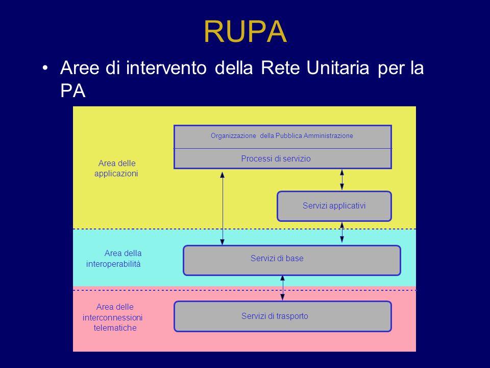 RUPA Aree di intervento della Rete Unitaria per la PA Organizzazione della Pubblica Amministrazione Processi di servizio Servizi di trasporto Servizi