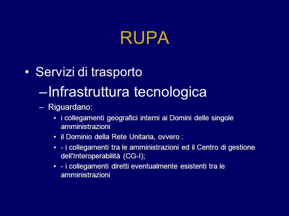 RUPA Servizi di trasporto –Infrastruttura tecnologica –Riguardano: i collegamenti geografici interni ai Domini delle singole amministrazioni il Domini