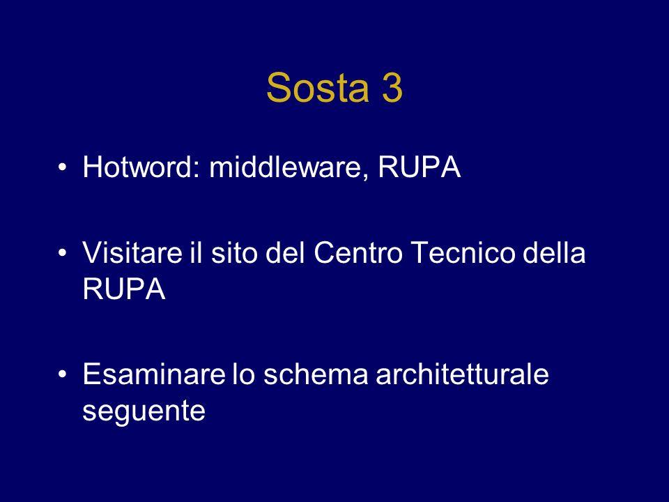 Sosta 3 Hotword: middleware, RUPA Visitare il sito del Centro Tecnico della RUPA Esaminare lo schema architetturale seguente