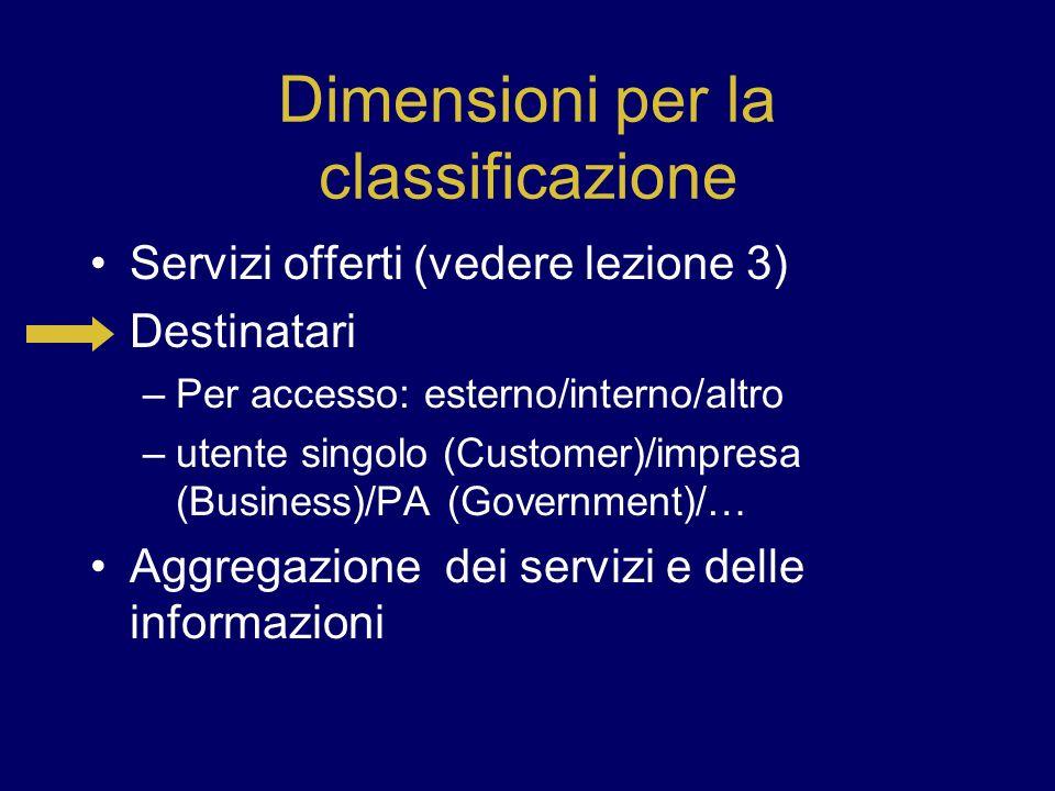 Dimensioni per la classificazione Servizi offerti (vedere lezione 3) Destinatari –Per accesso: esterno/interno/altro –utente singolo (Customer)/impres