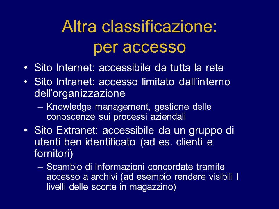 Altra classificazione: per accesso Sito Internet: accessibile da tutta la rete Sito Intranet: accesso limitato dallinterno dellorganizzazione –Knowled