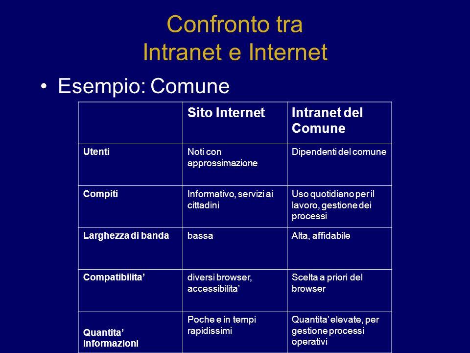 Confronto tra Intranet e Internet Esempio: Comune Sito InternetIntranet del Comune UtentiNoti con approssimazione Dipendenti del comune CompitiInforma