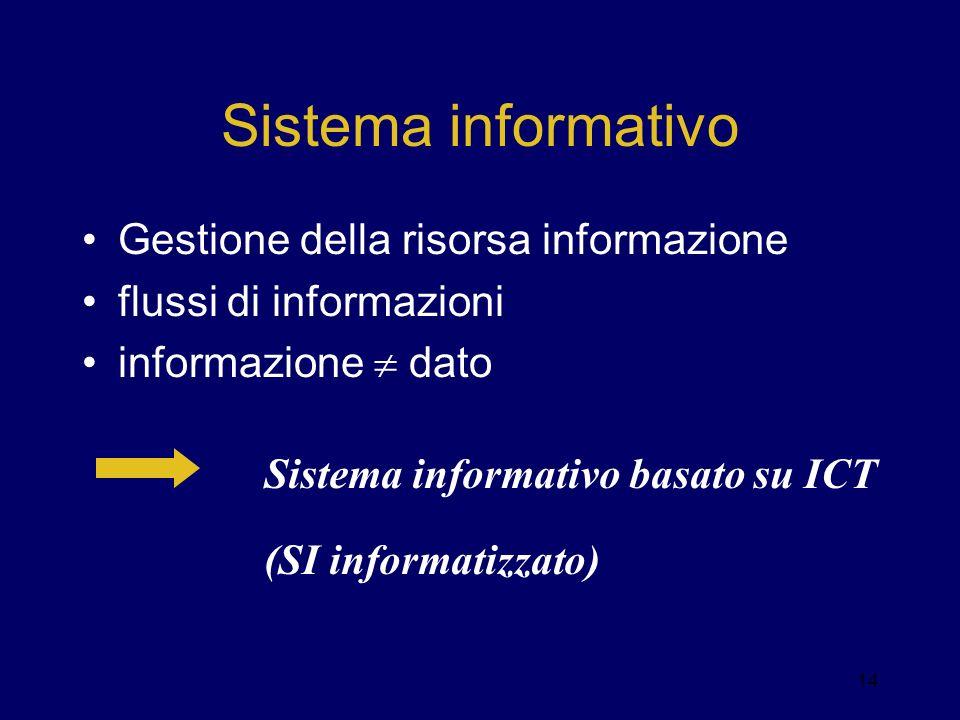 Sistema informativo Gestione della risorsa informazione flussi di informazioni informazione dato 14 Sistema informativo basato su ICT (SI informatizza