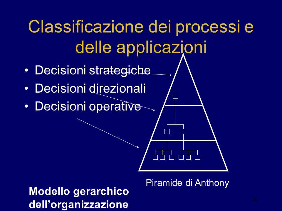 Classificazione dei processi e delle applicazioni Decisioni strategiche Decisioni direzionali Decisioni operative Piramide di Anthony 30 Modello gerar