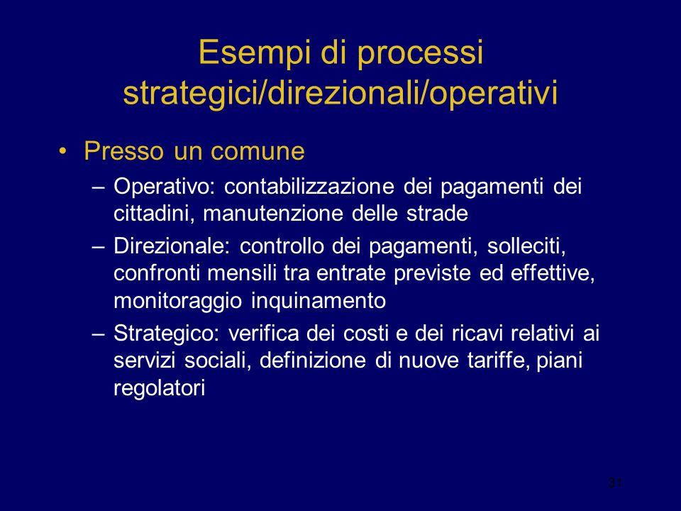 Esempi di processi strategici/direzionali/operativi Presso un comune –Operativo: contabilizzazione dei pagamenti dei cittadini, manutenzione delle str