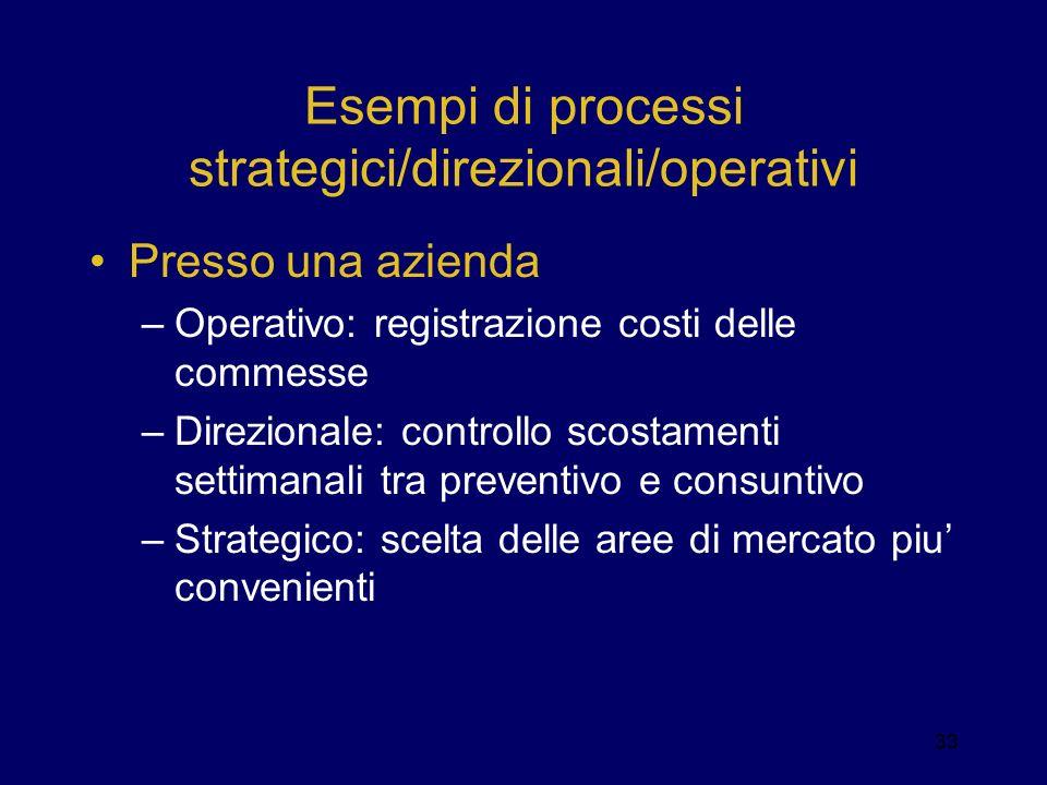 Esempi di processi strategici/direzionali/operativi Presso una azienda –Operativo: registrazione costi delle commesse –Direzionale: controllo scostame