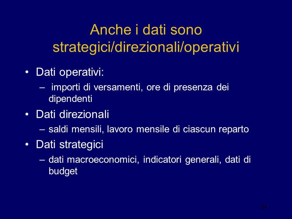 Anche i dati sono strategici/direzionali/operativi Dati operativi: – importi di versamenti, ore di presenza dei dipendenti Dati direzionali –saldi men