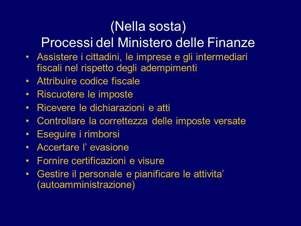 (Nella sosta) Processi del Ministero delle Finanze Assistere i cittadini, le imprese e gli intermediari fiscali nel rispetto degli adempimenti Attribu