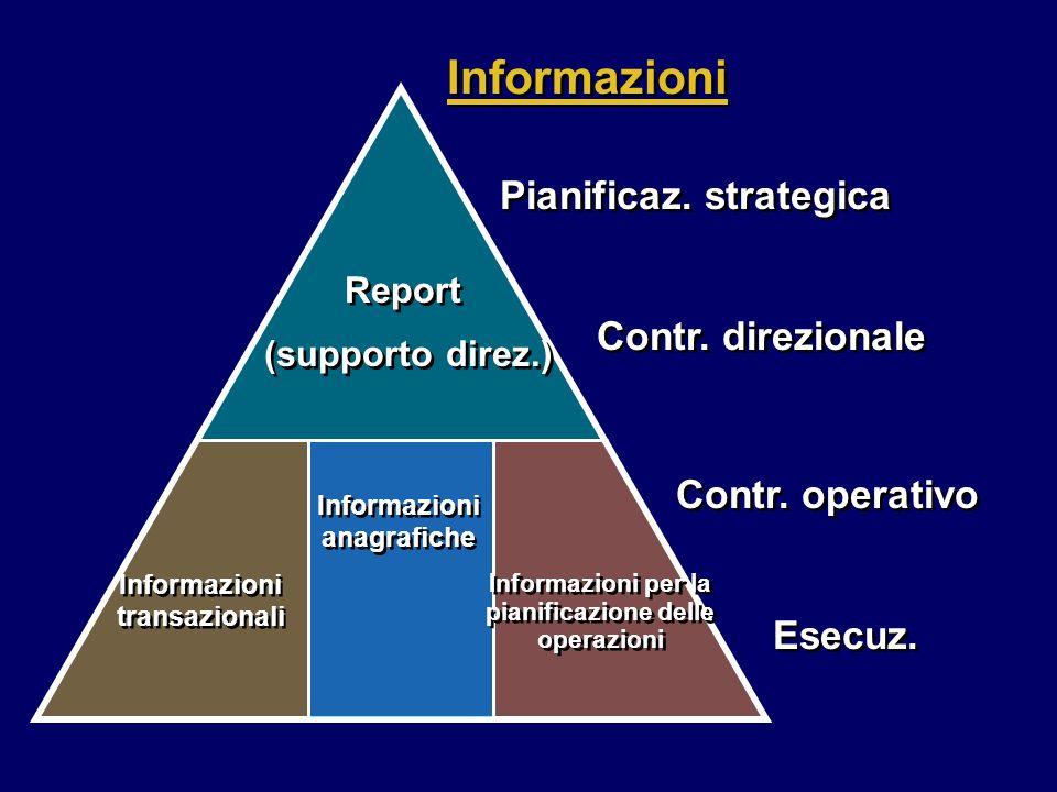 Informazioni Pianificaz. strategica Contr. direzionale Contr. operativo Esecuz. Report (supporto direz.) Report (supporto direz.) Informazioni transaz
