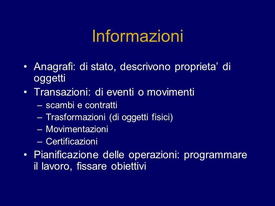 Informazioni Anagrafi: di stato, descrivono proprieta di oggetti Transazioni: di eventi o movimenti –scambi e contratti –Trasformazioni (di oggetti fi