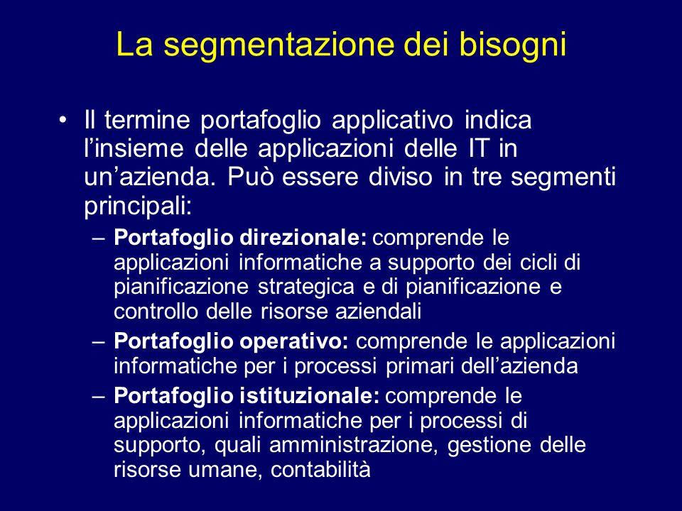 La segmentazione dei bisogni Il termine portafoglio applicativo indica linsieme delle applicazioni delle IT in unazienda. Può essere diviso in tre seg