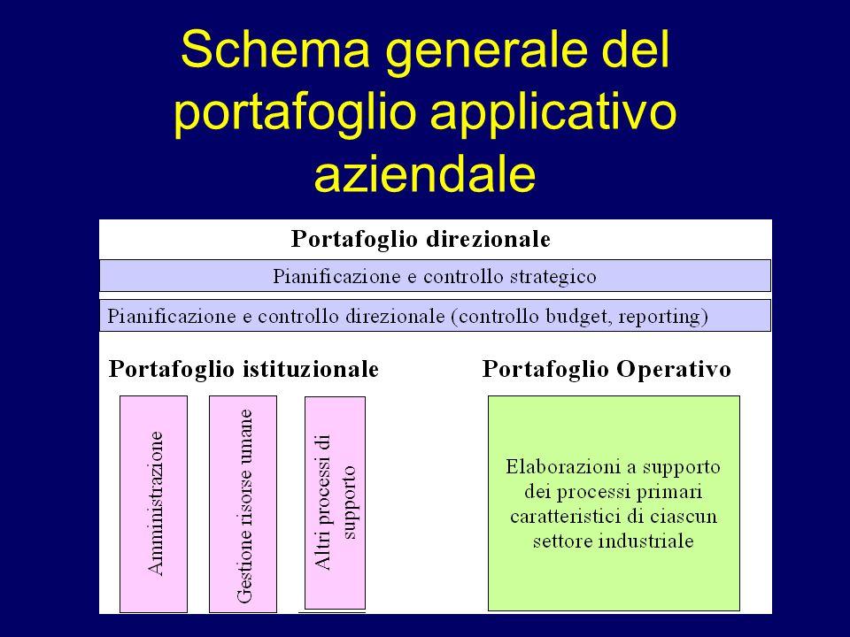 Schema generale del portafoglio applicativo aziendale Altri processi di supporto