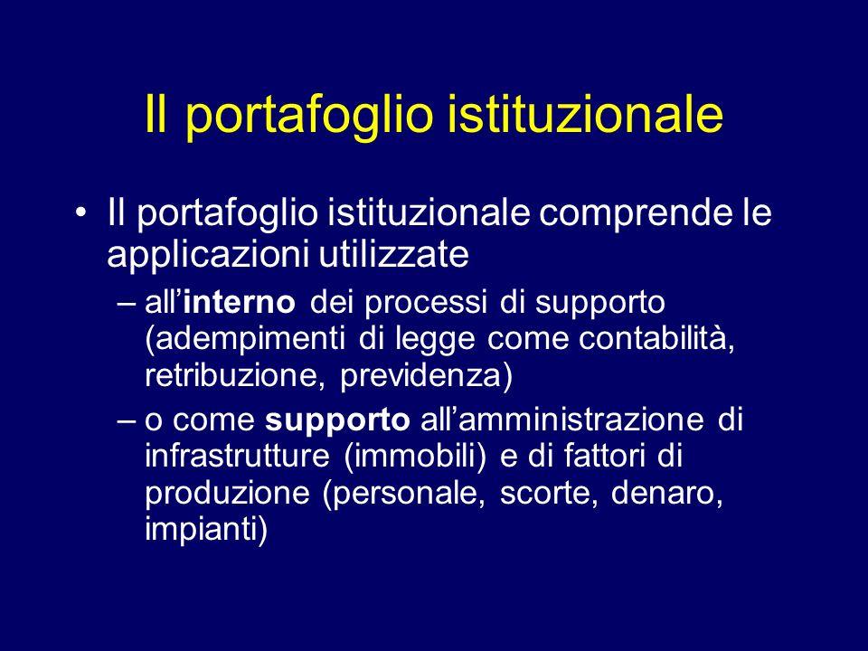 Il portafoglio istituzionale Il portafoglio istituzionale comprende le applicazioni utilizzate –allinterno dei processi di supporto (adempimenti di le
