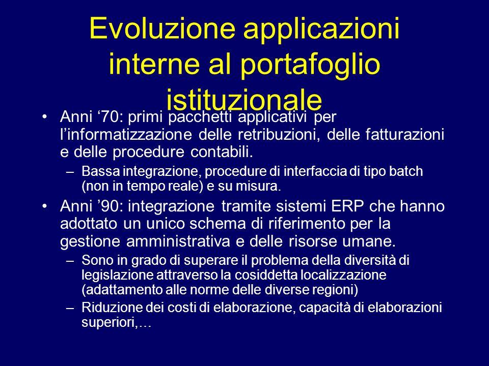 Evoluzione applicazioni interne al portafoglio istituzionale Anni 70: primi pacchetti applicativi per linformatizzazione delle retribuzioni, delle fat