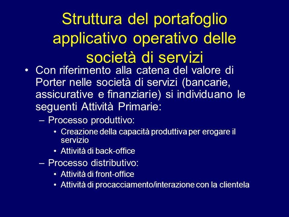Struttura del portafoglio applicativo operativo delle società di servizi Con riferimento alla catena del valore di Porter nelle società di servizi (ba