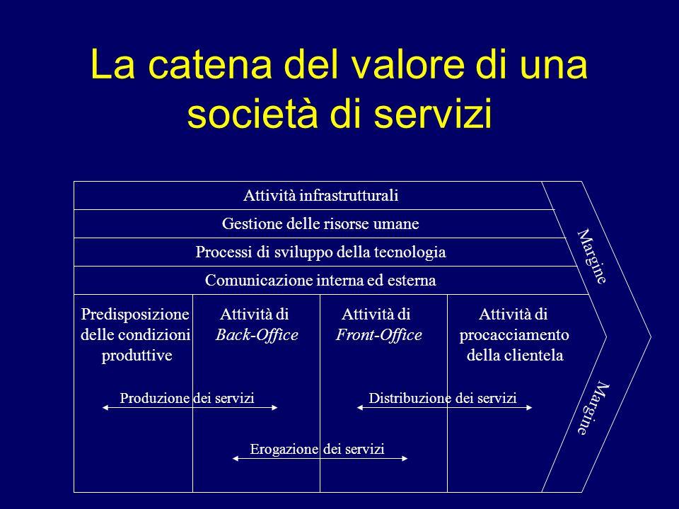 La catena del valore di una società di servizi Attività infrastrutturali Gestione delle risorse umane Processi di sviluppo della tecnologia Comunicazi
