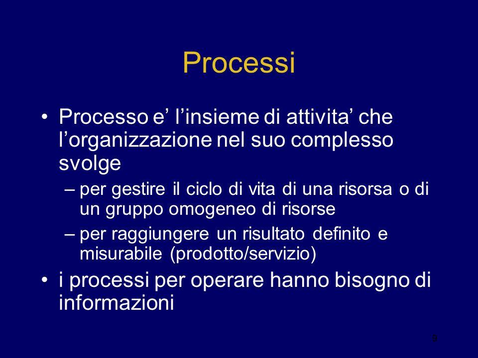 Processi Processo e linsieme di attivita che lorganizzazione nel suo complesso svolge –per gestire il ciclo di vita di una risorsa o di un gruppo omog