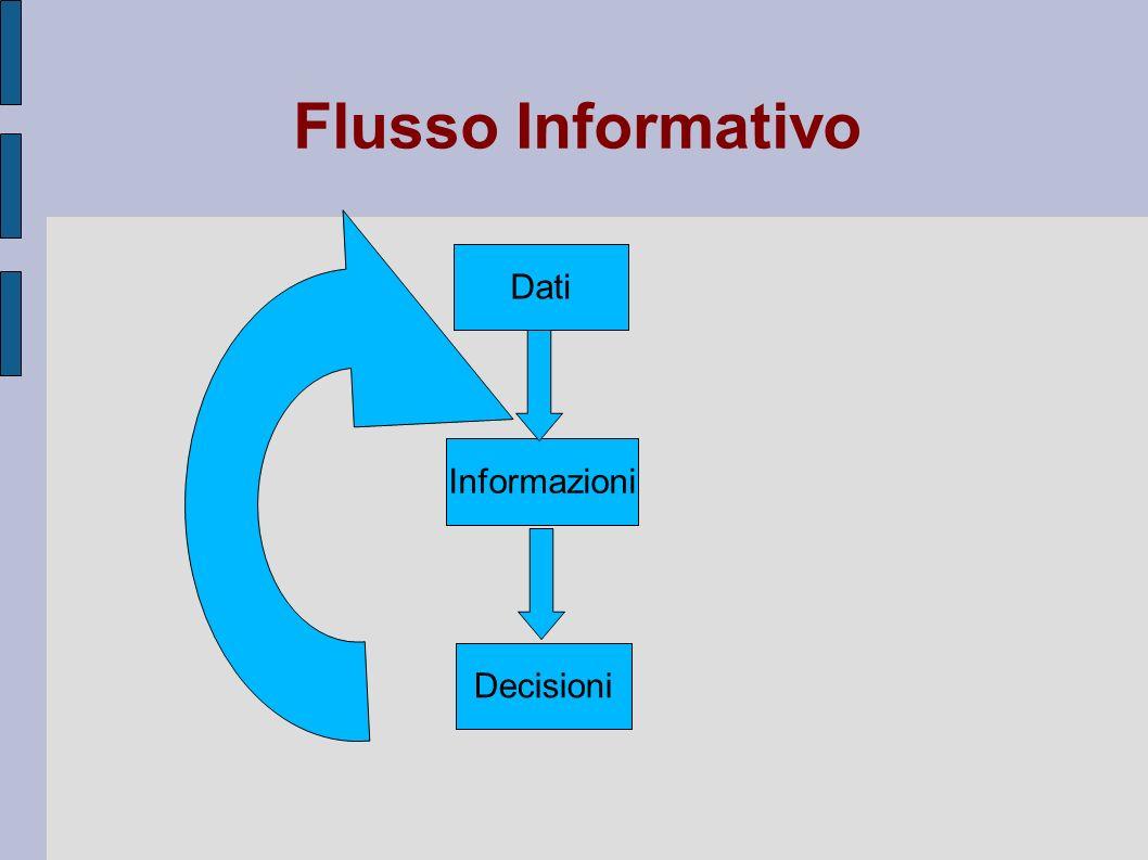 Flusso Informativo Dati Decisioni Informazioni