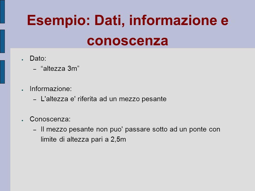 Esempio: Dati, informazione e conoscenza Dato: – altezza 3m Informazione: – L'altezza e' riferita ad un mezzo pesante Conoscenza: – Il mezzo pesante n