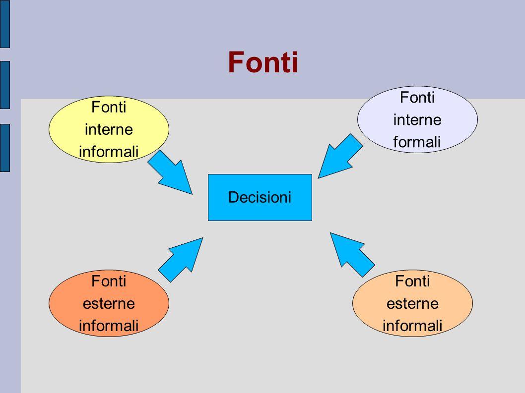 Fonti Decisioni Fonti interne informali Fonti interne formali Fonti esterne informali Fonti esterne informali