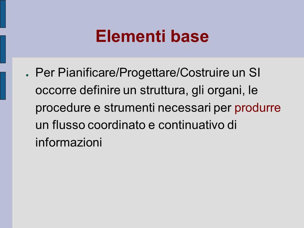 Elementi base Per Pianificare/Progettare/Costruire un SI occorre definire un struttura, gli organi, le procedure e strumenti necessari per produrre un