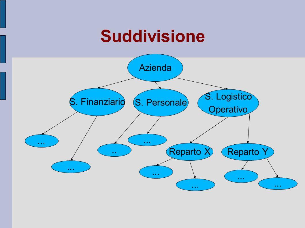 Suddivisione Azienda S. Logistico Operativo S. Finanziario... Reparto Y Reparto X..... S. Personale