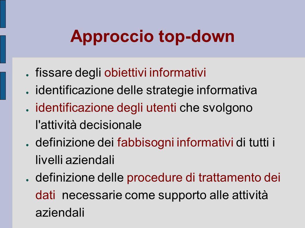 Approccio top-down fissare degli obiettivi informativi identificazione delle strategie informativa identificazione degli utenti che svolgono l'attivit