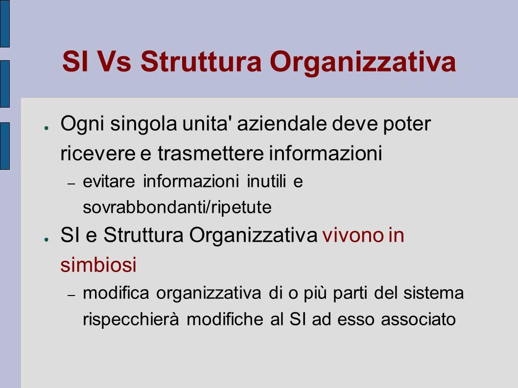 SI Vs Struttura Organizzativa Ogni singola unita' aziendale deve poter ricevere e trasmettere informazioni – evitare informazioni inutili e sovrabbond