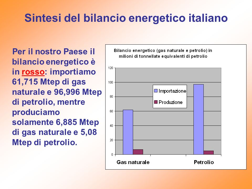 Sintesi del bilancio energetico italiano Per il nostro Paese il bilancio energetico è in rosso: importiamo 61,715 Mtep di gas naturale e 96,996 Mtep d