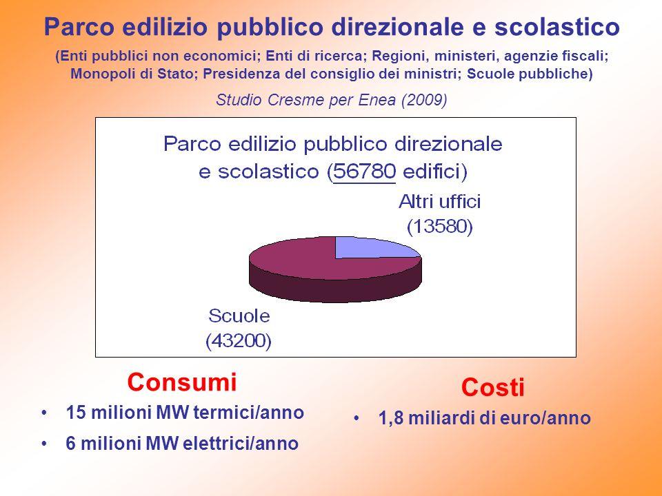 Parco edilizio pubblico direzionale e scolastico (Enti pubblici non economici; Enti di ricerca; Regioni, ministeri, agenzie fiscali; Monopoli di Stato