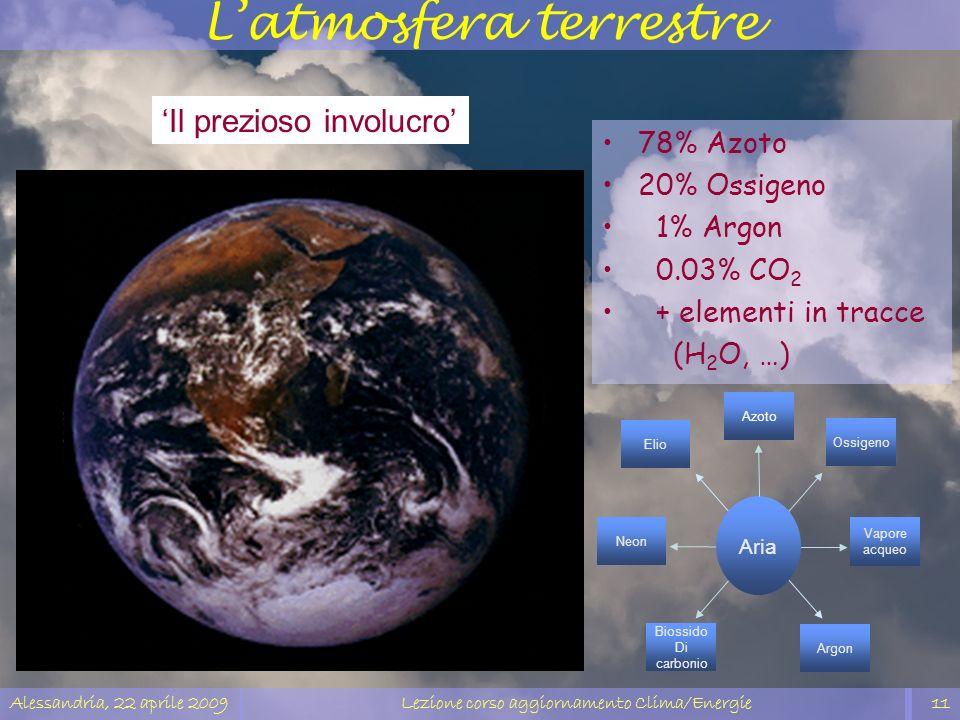 Alessandria, 22 aprile 2009Lezione corso aggiornamento Clima/Energie11 Latmosfera terrestre 78% Azoto 20% Ossigeno 1% Argon 0.03% CO 2 + elementi in t