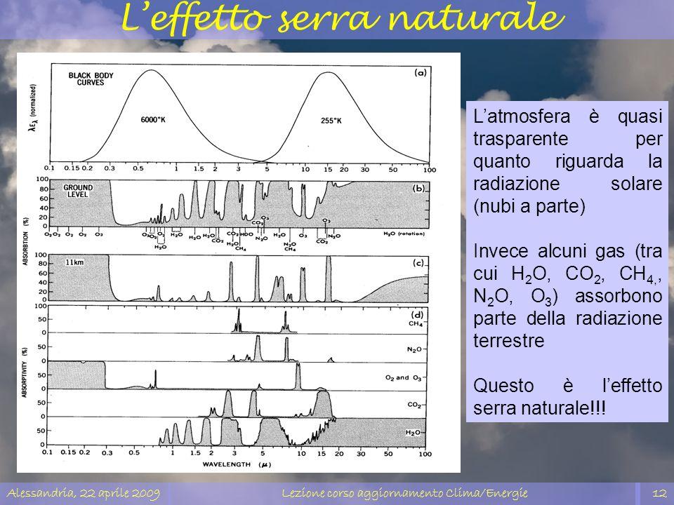 Alessandria, 22 aprile 2009Lezione corso aggiornamento Clima/Energie12 Latmosfera è quasi trasparente per quanto riguarda la radiazione solare (nubi a
