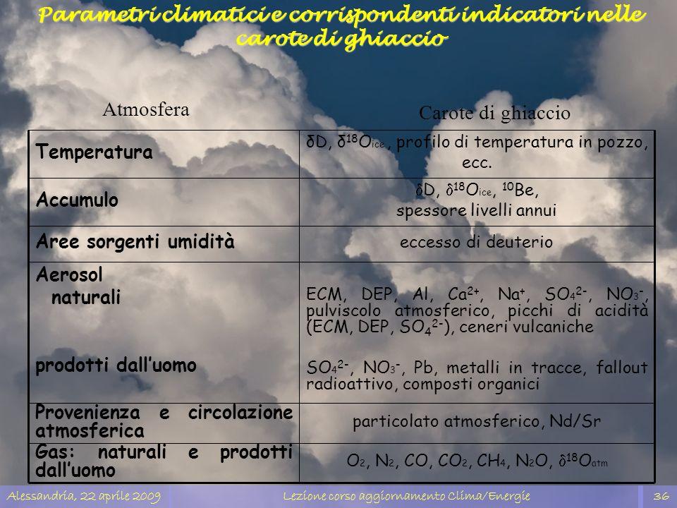 Alessandria, 22 aprile 2009Lezione corso aggiornamento Clima/Energie36 D, 18 O ice, 10 Be, spessore livelli annui Accumulo particolato atmosferico, Nd