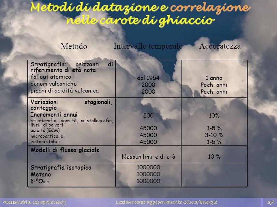 Alessandria, 22 aprile 2009Lezione corso aggiornamento Clima/Energie37 10 %Nessun limite di età Modelli di flusso glaciale 1000000 Stratigrafia isotop
