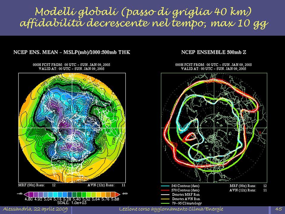 Alessandria, 22 aprile 2009Lezione corso aggiornamento Clima/Energie45 Modelli globali (passo di griglia 40 km) affidabilità decrescente nel tempo, ma