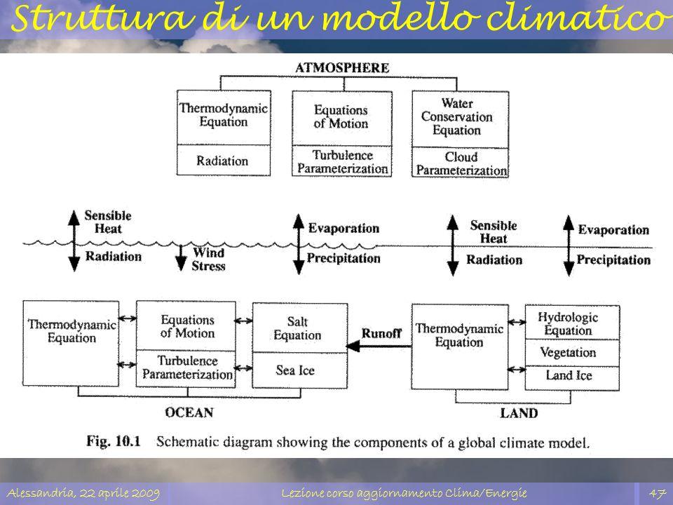 Alessandria, 22 aprile 2009Lezione corso aggiornamento Clima/Energie47 Struttura di un modello climatico