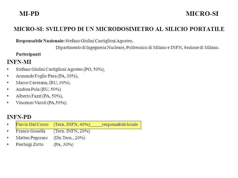 Responsabile Nazionale: Stefano Giulini Castiglioni Agosteo, Dipartimento di Ingegneria Nucleare, Politecnico di Milano e INFN, Sezione di Milano.