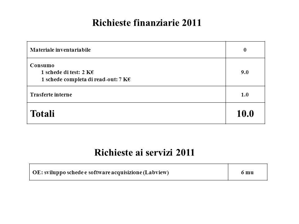 Richieste finanziarie 2011 Materiale inventariabile0 Consumo 1 schede di test: 2 K 1 schede completa di read-out: 7 K 9.0 Trasferte interne1.0 Totali10.0 Richieste ai servizi 2011 OE: sviluppo schede e software acquisizione (Labview)6 mu