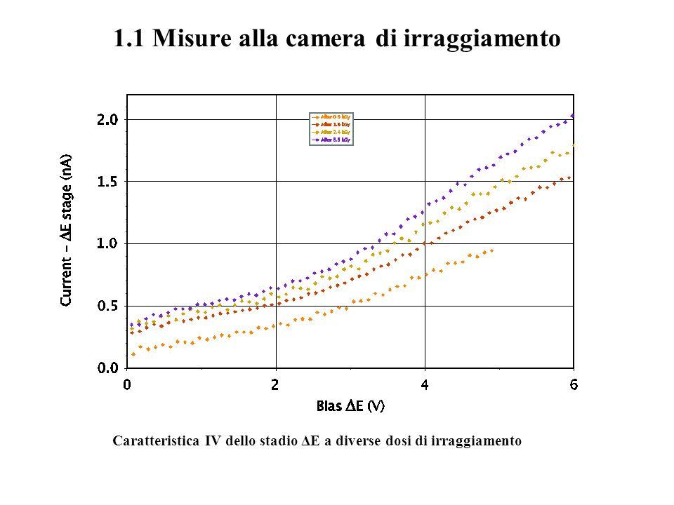 1.1 Misure alla camera di irraggiamento Caratteristica IV dello stadio ΔE a diverse dosi di irraggiamento