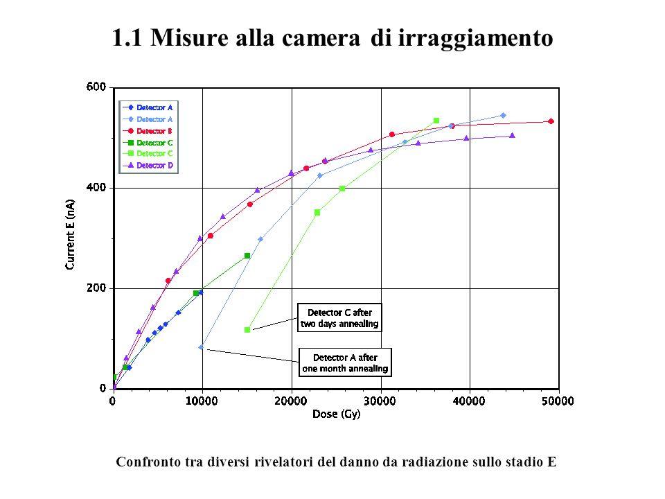 1.1 Misure alla camera di irraggiamento Confronto tra diversi rivelatori del danno da radiazione sullo stadio E