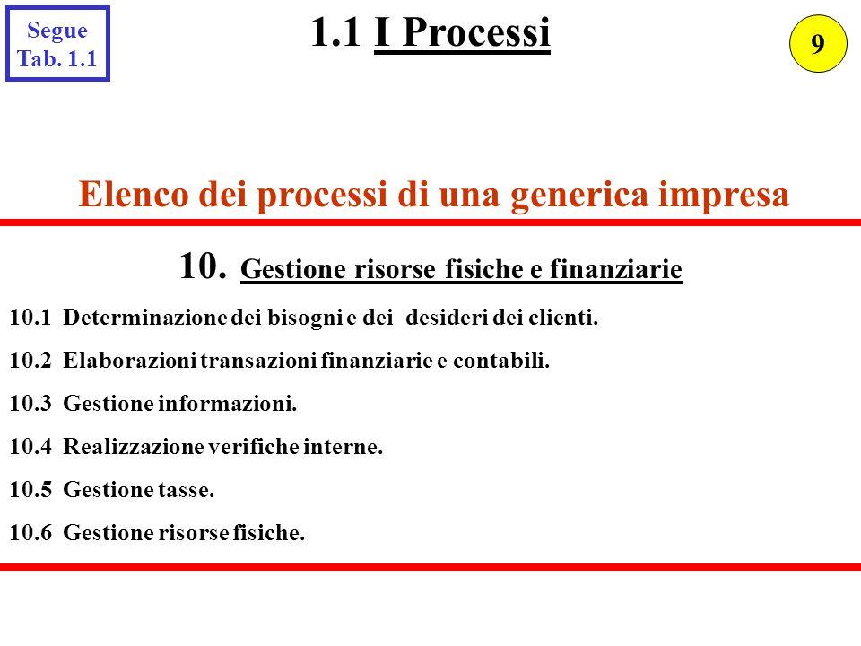 Elenco dei processi di una generica impresa 10. Gestione risorse fisiche e finanziarie 10.1 Determinazione dei bisogni e dei desideri dei clienti. 10.