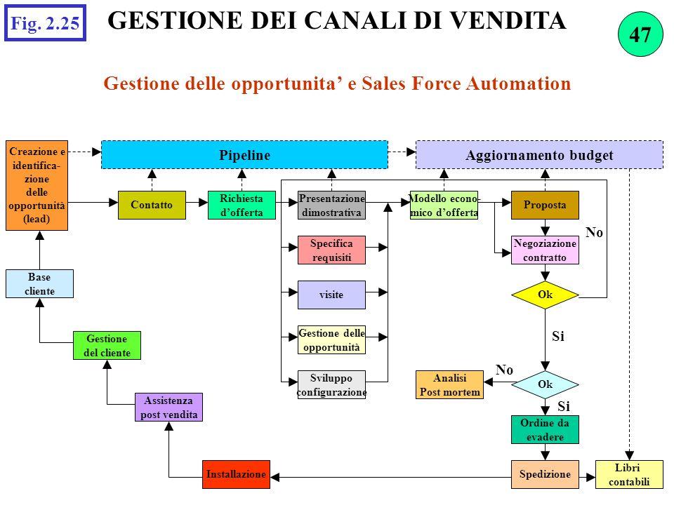 GESTIONE DEI CANALI DI VENDITA Gestione delle opportunita e Sales Force Automation Fig. 2.25 Creazione e identifica- zione delle opportunità (lead) Pi