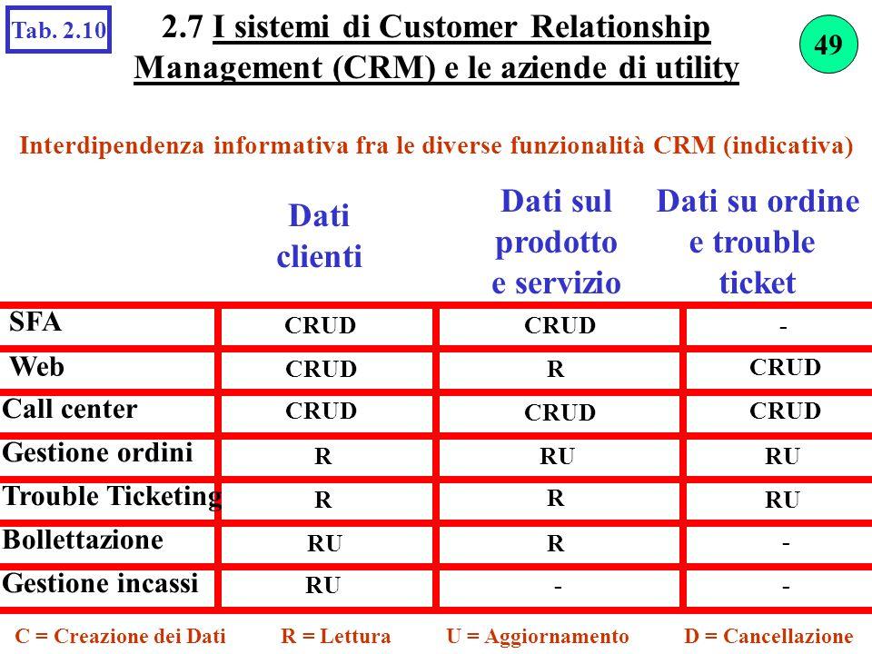2.7 I sistemi di Customer Relationship Management (CRM) e le aziende di utility Interdipendenza informativa fra le diverse funzionalità CRM (indicativ