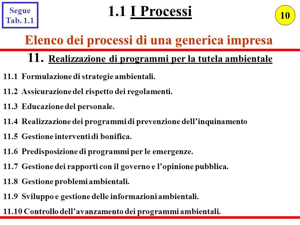 11.1 Formulazione di strategie ambientali. 11.2 Assicurazione del rispetto dei regolamenti. 11.3 Educazione del personale. 11.4 Realizzazione dei prog