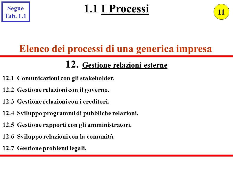 Elenco dei processi di una generica impresa 12. Gestione relazioni esterne 12.1 Comunicazioni con gli stakeholder. 12.2 Gestione relazioni con il gove