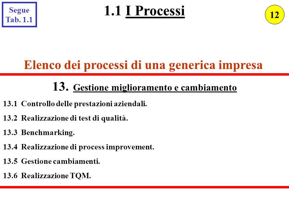 Elenco dei processi di una generica impresa 13. Gestione miglioramento e cambiamento 13.1 Controllo delle prestazioni aziendali. 13.2 Realizzazione di