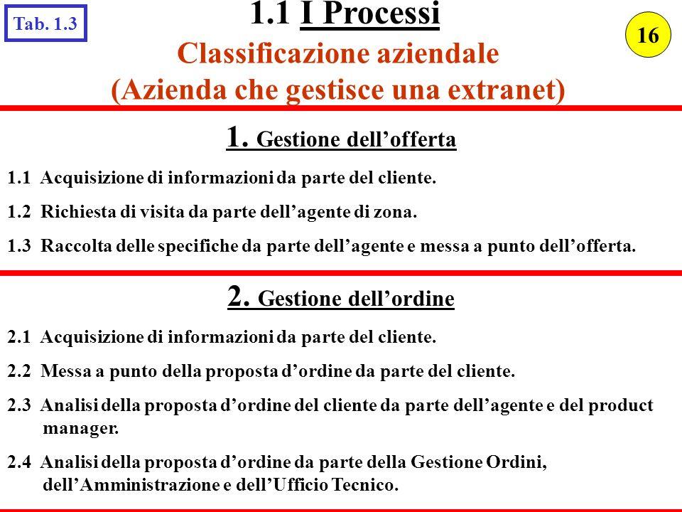 Classificazione aziendale (Azienda che gestisce una extranet) 1. Gestione dellofferta 1.1 Acquisizione di informazioni da parte del cliente. 1.2 Richi